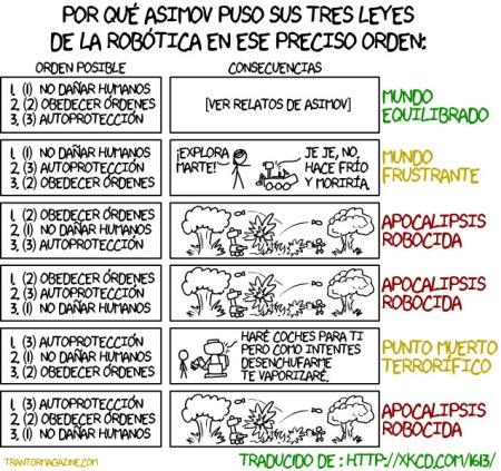 Leyes Asimov